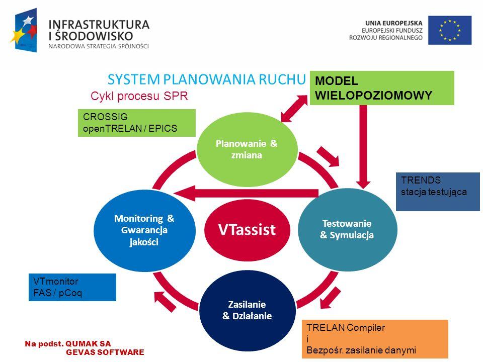 SYSTEM PLANOWANIA RUCHU