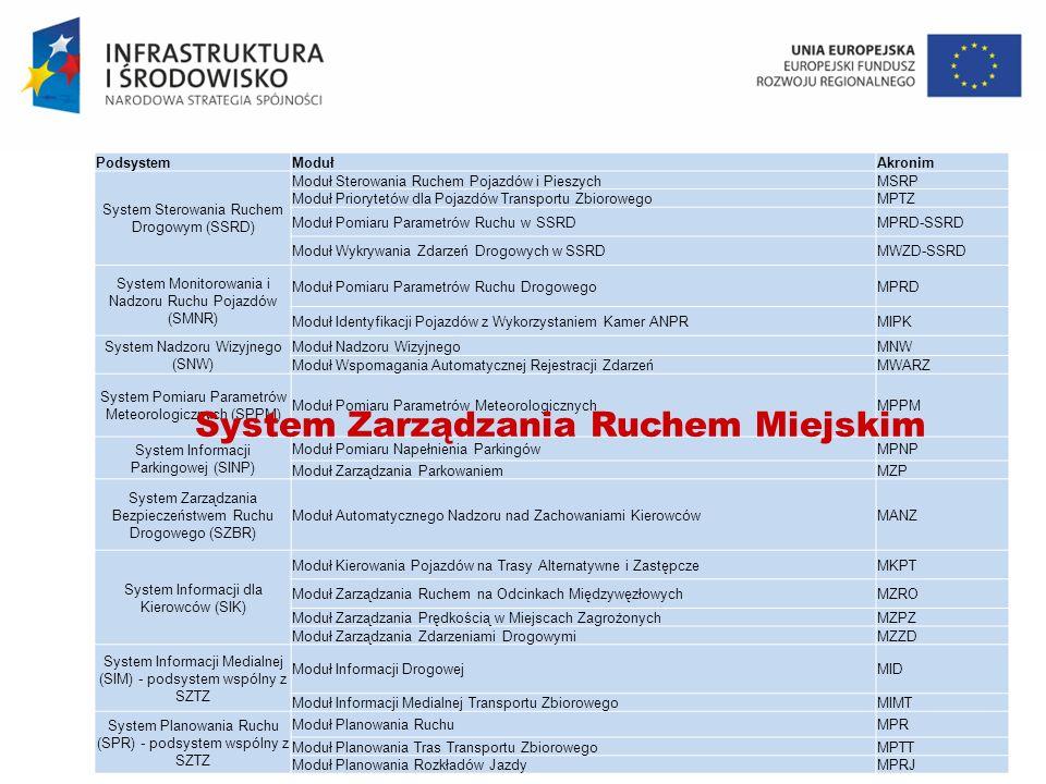 System Zarządzania Ruchem Miejskim