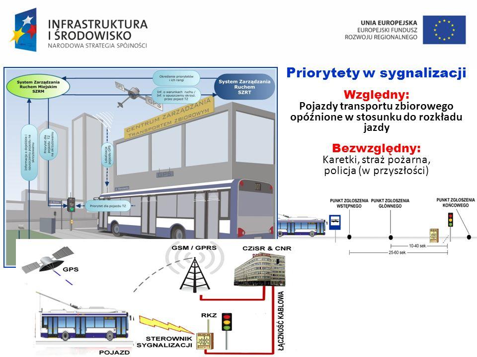 Priorytety w sygnalizacji Względny: Pojazdy transportu zbiorowego opóźnione w stosunku do rozkładu jazdy Bezwzględny: Karetki, straż pożarna, policja (w przyszłości)