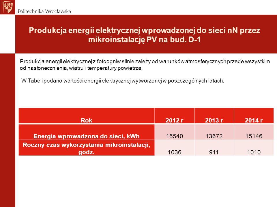 Produkcja energii elektrycznej wprowadzonej do sieci nN przez mikroinstalację PV na bud. D-1