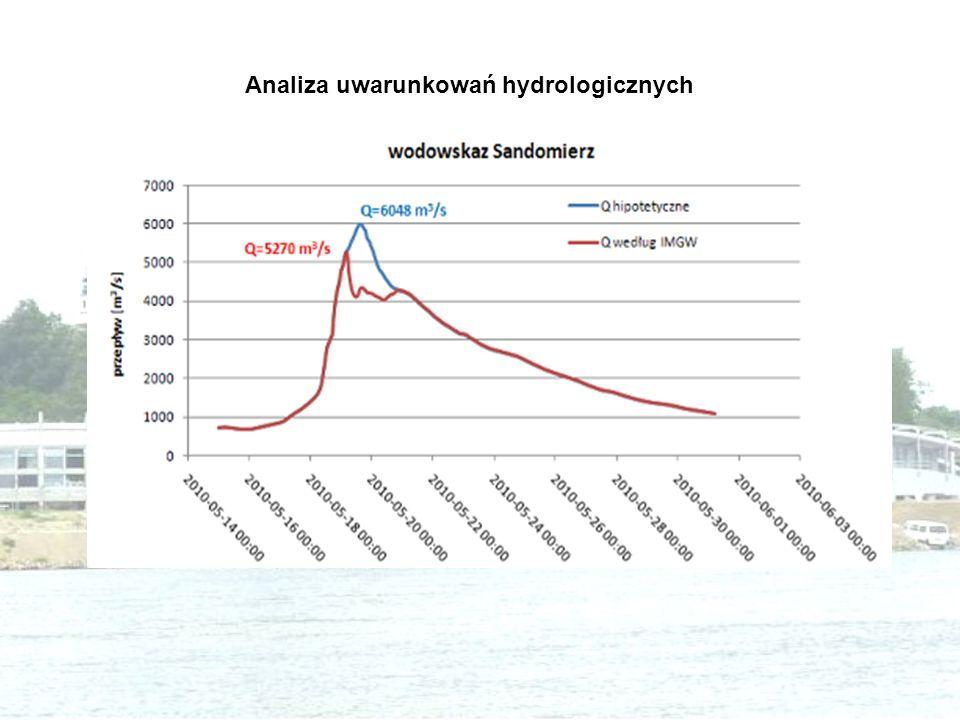 Analiza uwarunkowań hydrologicznych