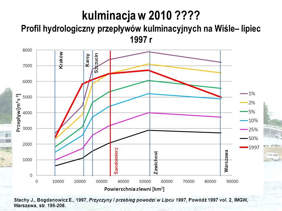 kulminacja w 2010 Profil hydrologiczny przepływów kulminacyjnych na Wiśle– lipiec 1997 r