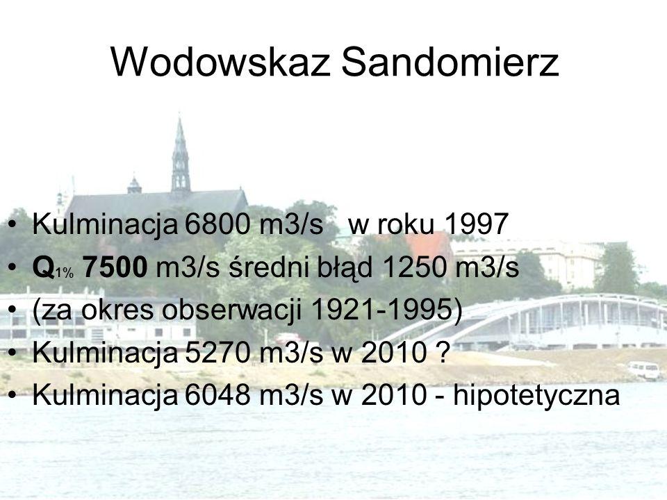 Wodowskaz Sandomierz Kulminacja 6800 m3/s w roku 1997