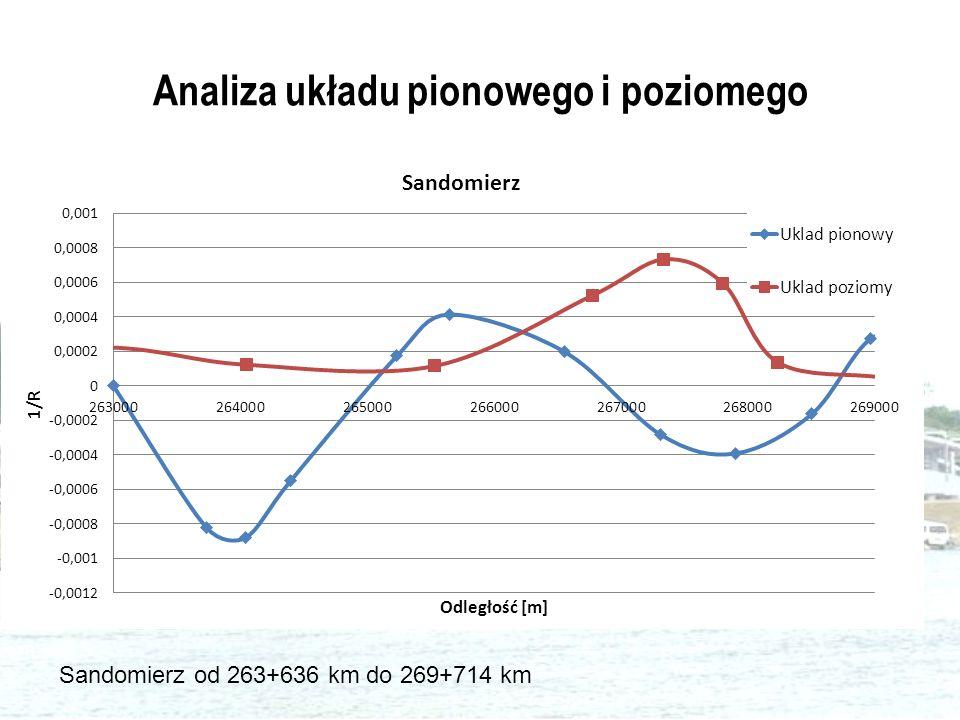 Analiza układu pionowego i poziomego