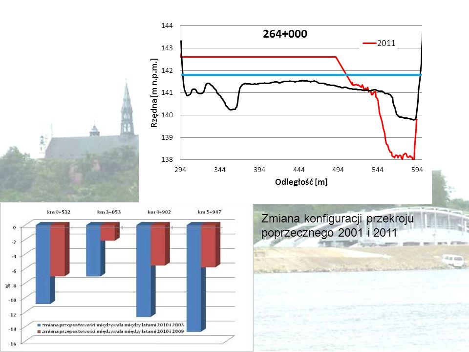 Zmiana konfiguracji przekroju poprzecznego 2001 i 2011