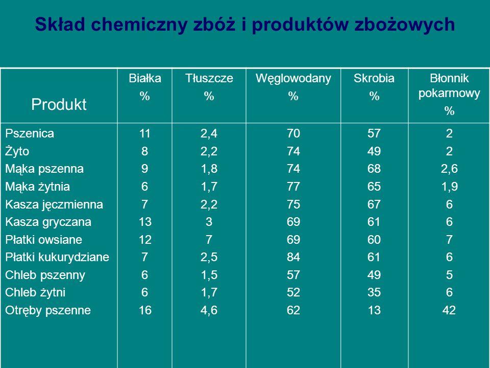 Skład chemiczny zbóż i produktów zbożowych