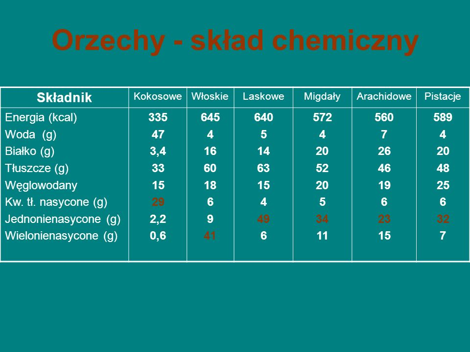 Orzechy - skład chemiczny