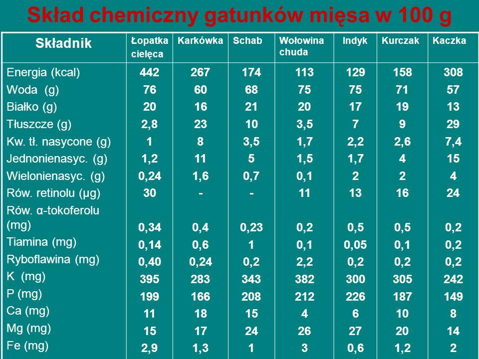 Skład chemiczny gatunków mięsa w 100 g