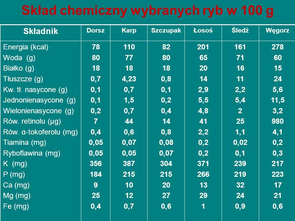 Skład chemiczny wybranych ryb w 100 g