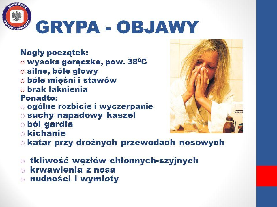 GRYPA - OBJAWY suchy napadowy kaszel ból gardła kichanie