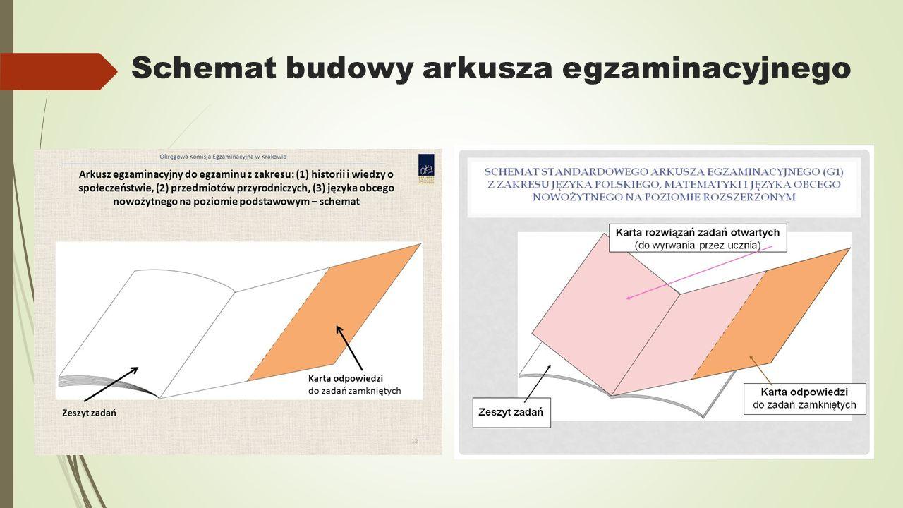 Schemat budowy arkusza egzaminacyjnego