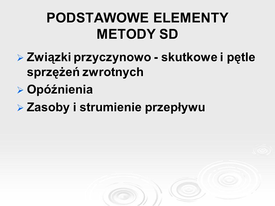 PODSTAWOWE ELEMENTY METODY SD