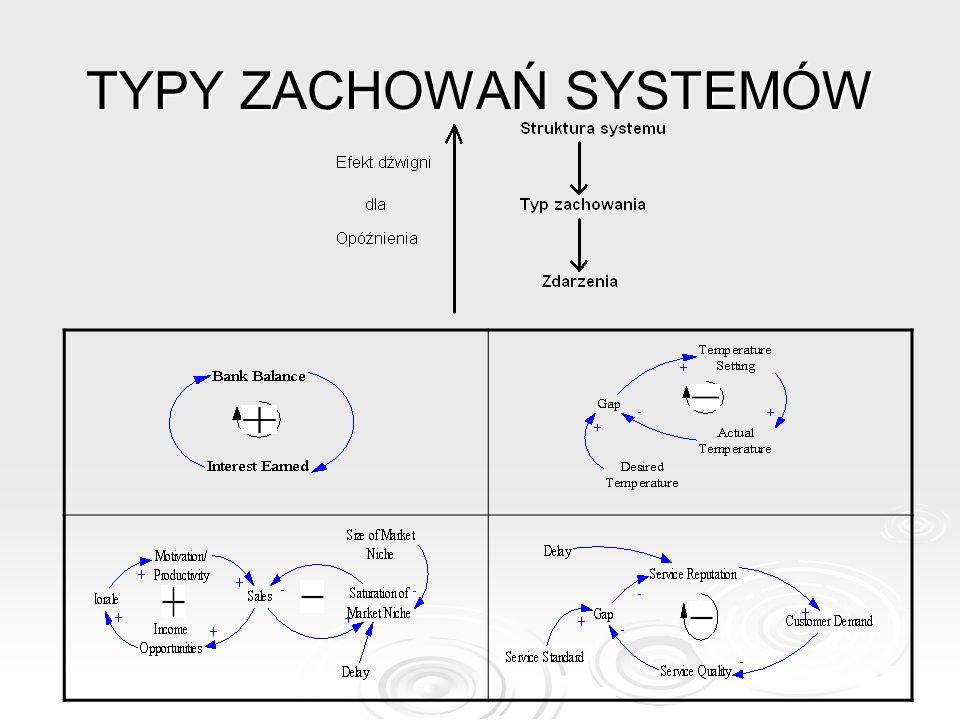 TYPY ZACHOWAŃ SYSTEMÓW