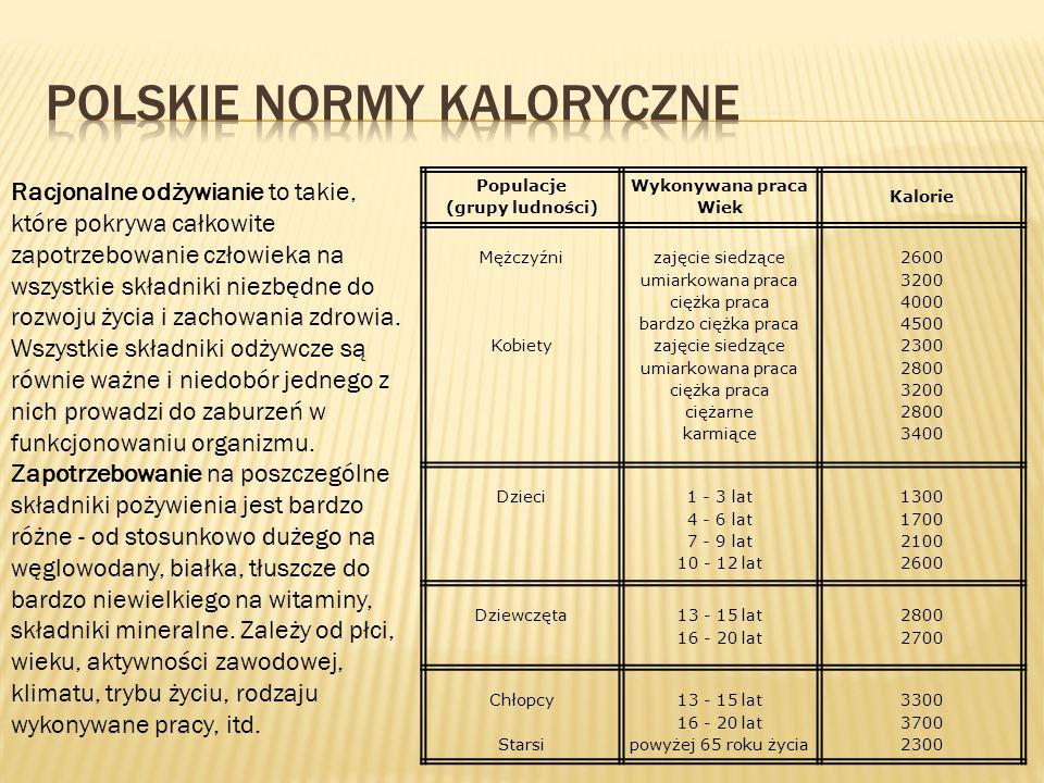 Polskie normy kaloryczne