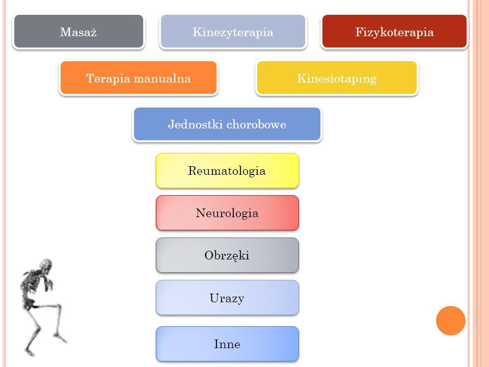 Masaż Kinezyterapia. Fizykoterapia. Terapia manualna. Kinesiotaping. Jednostki chorobowe. Reumatologia.