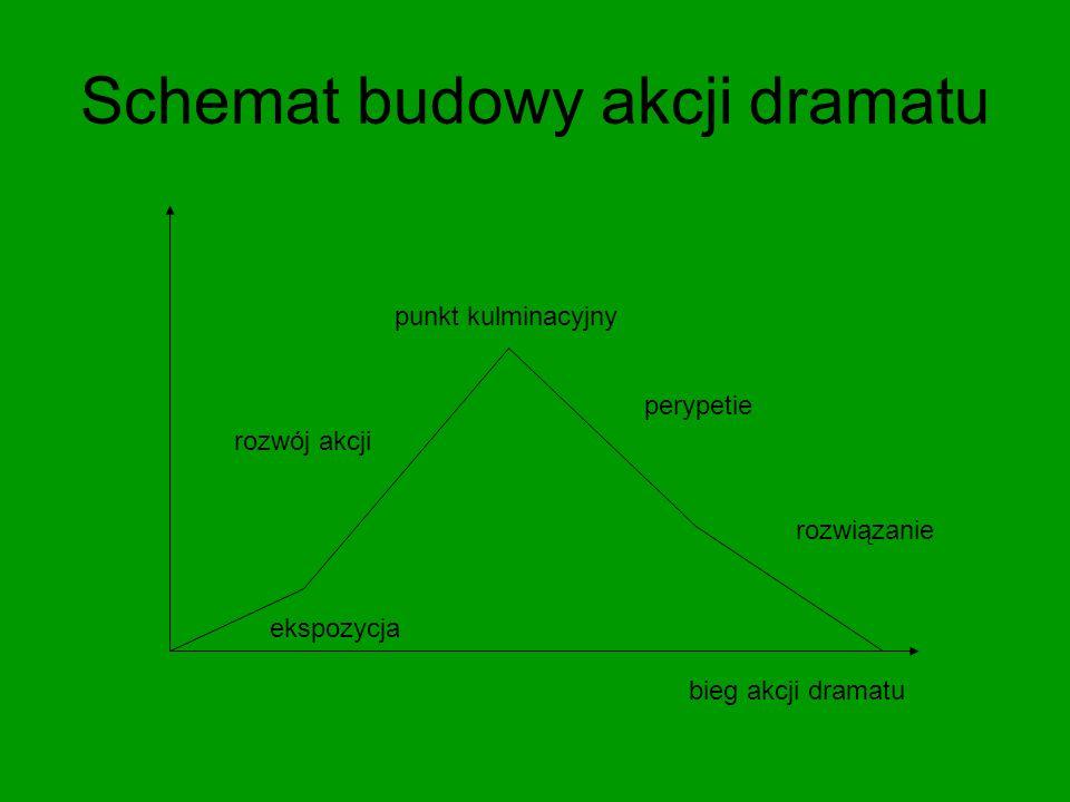 Schemat budowy akcji dramatu