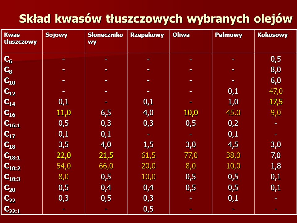 Skład kwasów tłuszczowych wybranych olejów