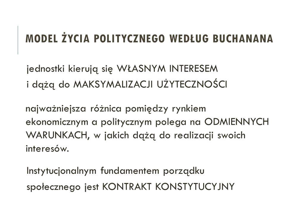 Model życia politycznego Według buchanana