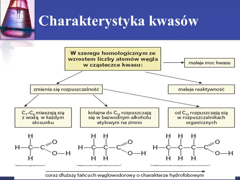 Charakterystyka kwasów