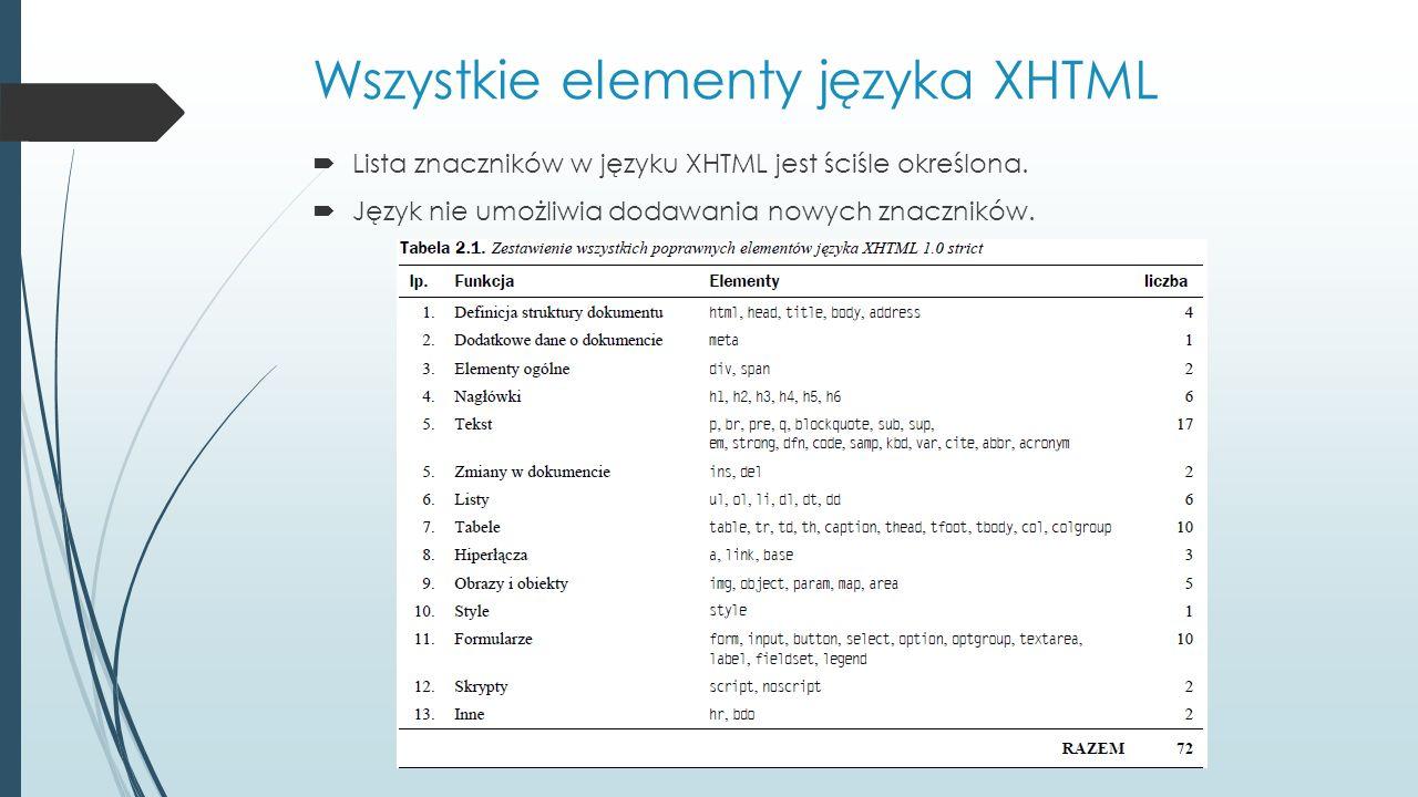 Wszystkie elementy języka XHTML