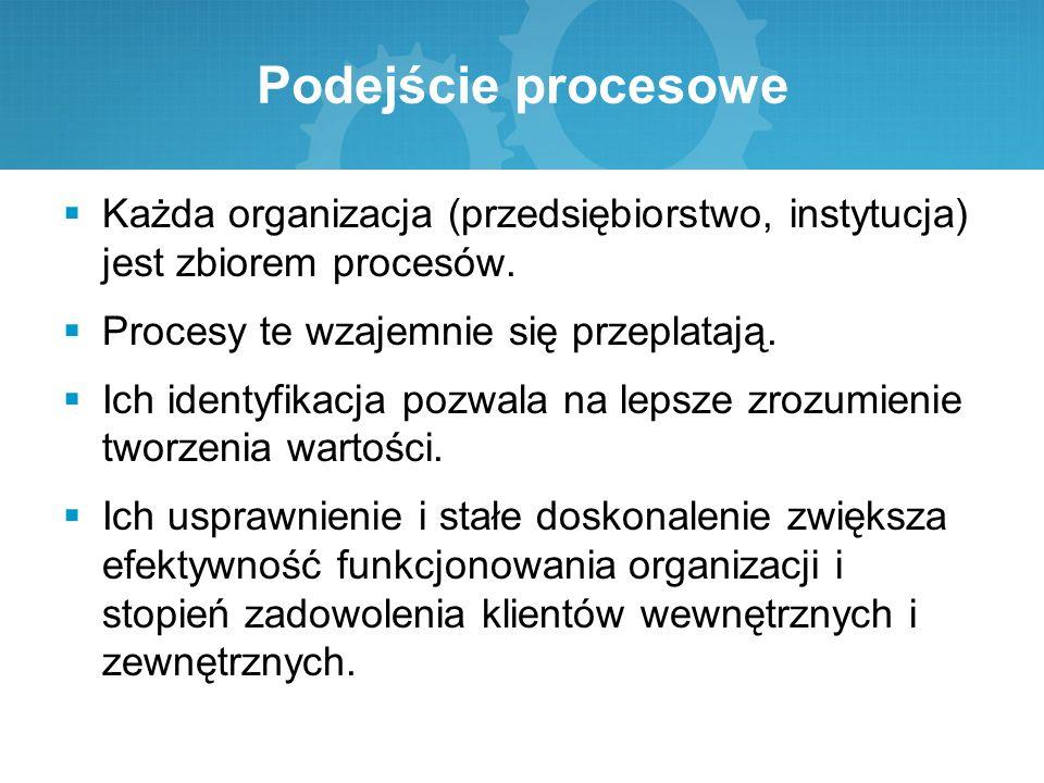 Podejście procesowe Każda organizacja (przedsiębiorstwo, instytucja) jest zbiorem procesów. Procesy te wzajemnie się przeplatają.