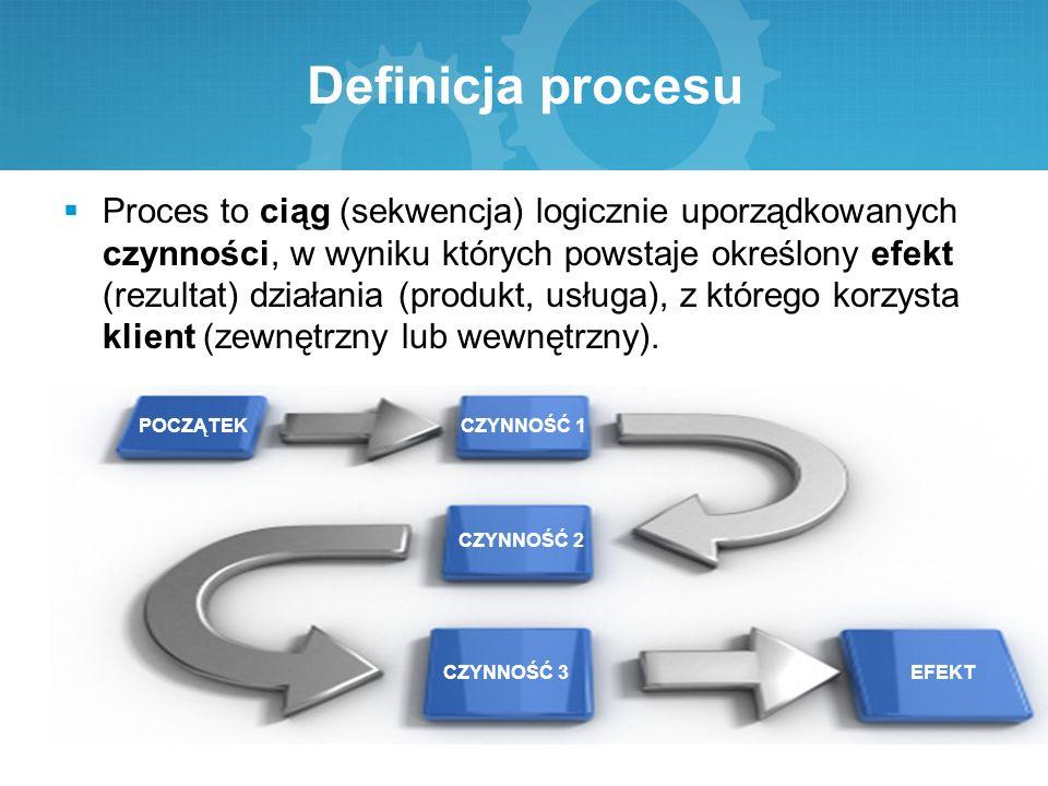 Definicja procesu