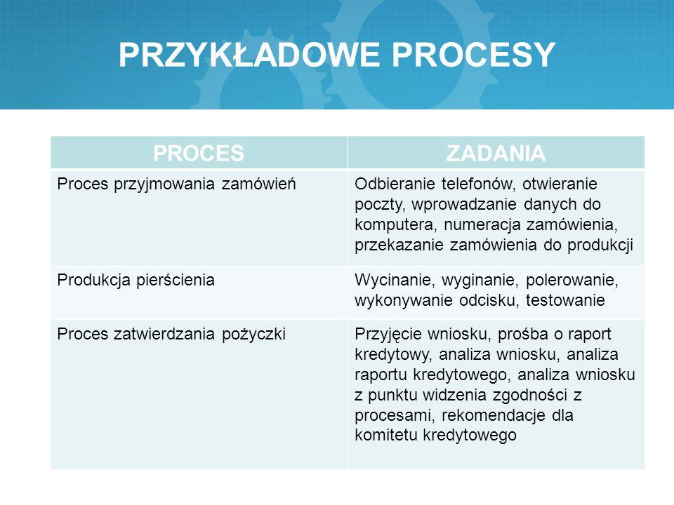 PRZYKŁADOWE PROCESY PROCES ZADANIA Proces przyjmowania zamówień