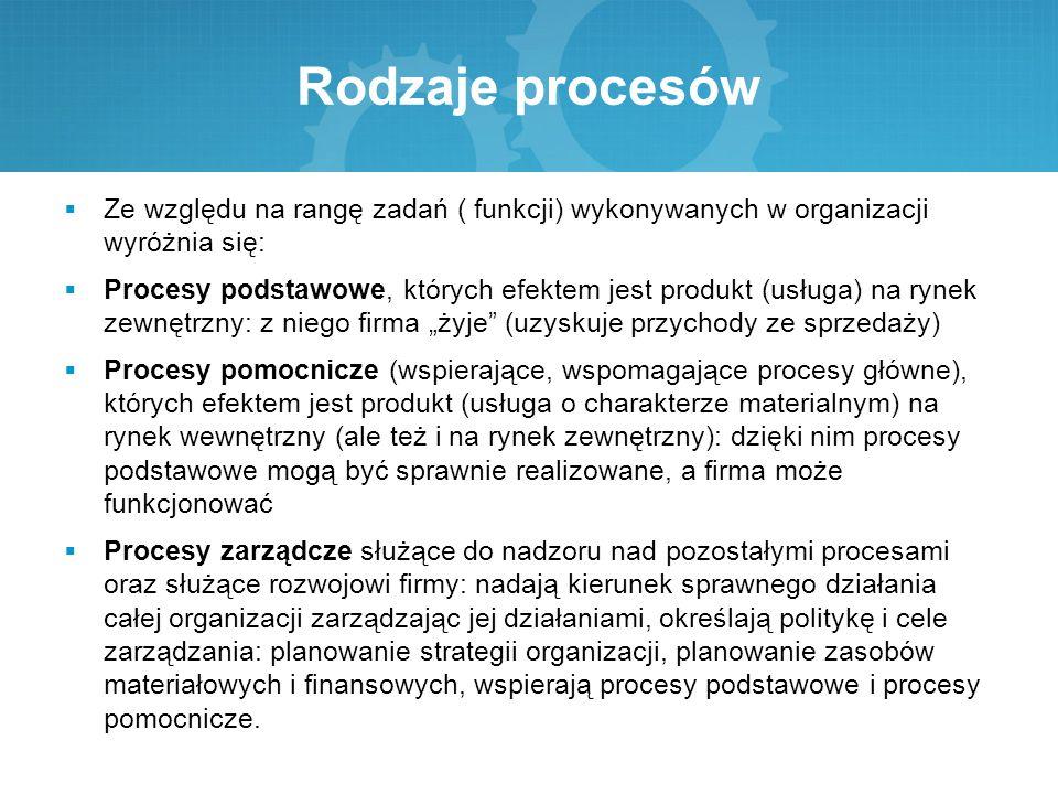 Rodzaje procesów Ze względu na rangę zadań ( funkcji) wykonywanych w organizacji wyróżnia się: