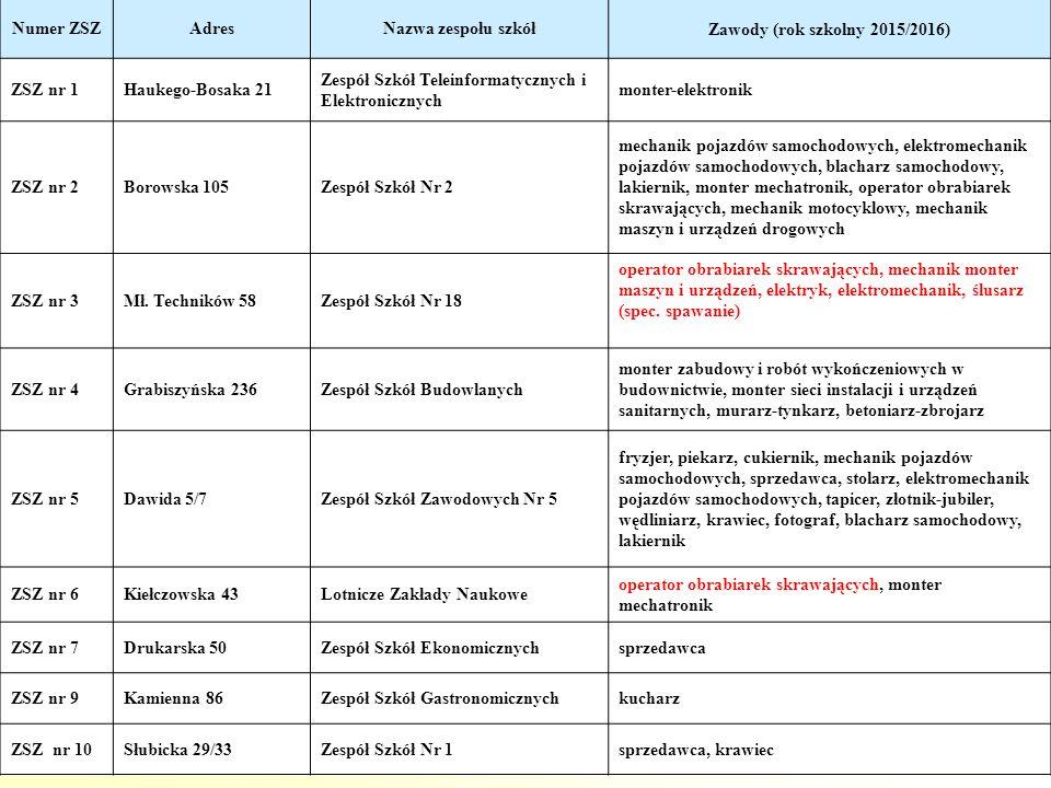 Numer ZSZ Adres. Nazwa zespołu szkół. Zawody (rok szkolny 2015/2016) ZSZ nr 1. Haukego-Bosaka 21.