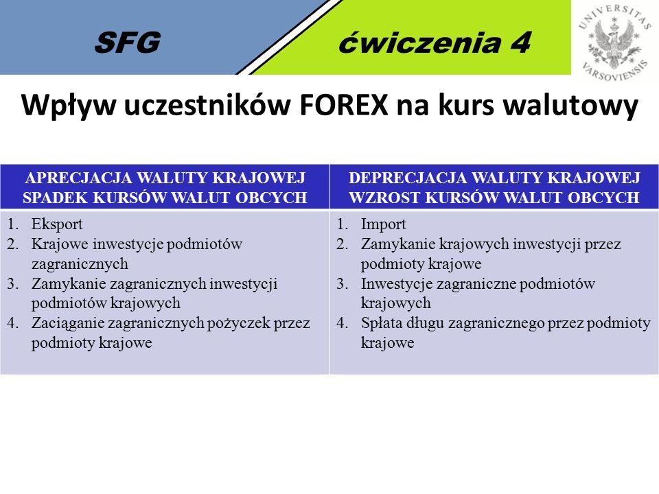 Wpływ uczestników FOREX na kurs walutowy