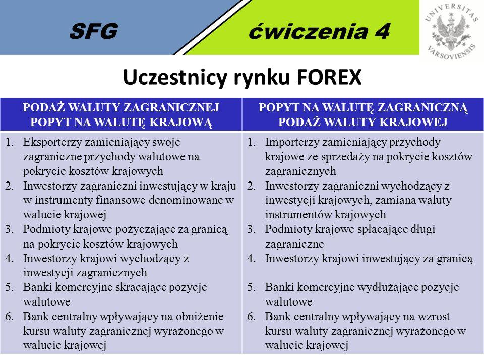 Uczestnicy rynku FOREX
