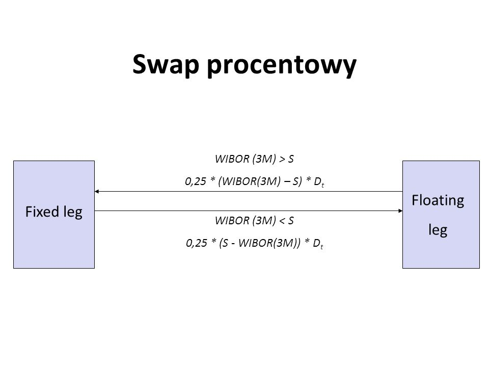 Swap procentowy Floating leg Fixed leg WIBOR (3M) > S