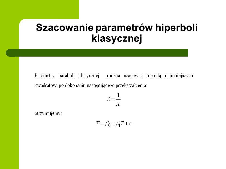 Szacowanie parametrów hiperboli klasycznej