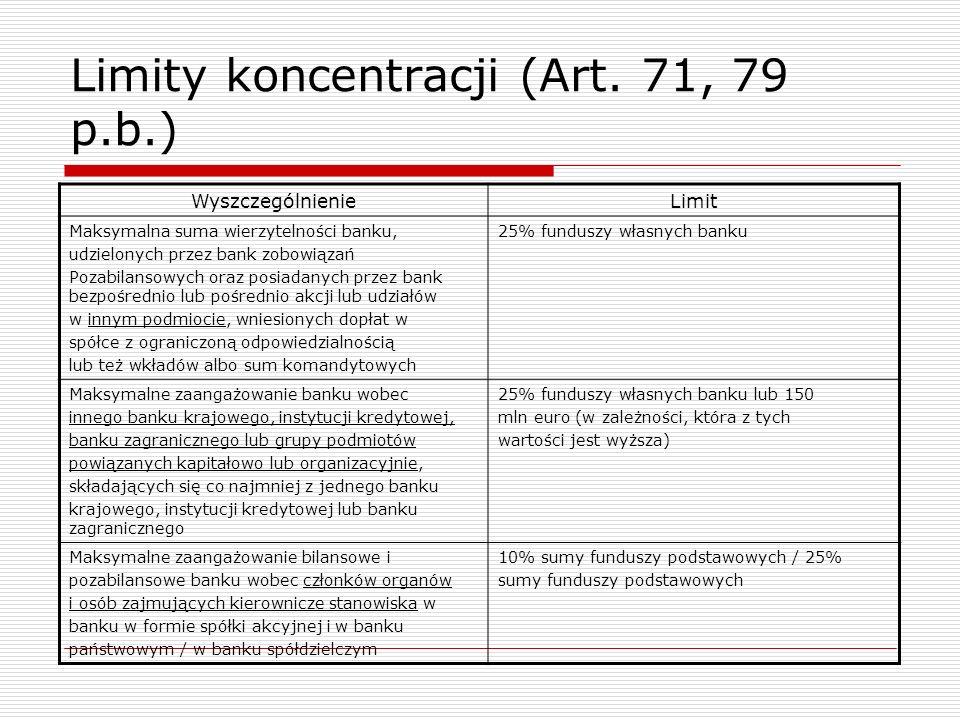 Limity koncentracji (Art. 71, 79 p.b.)