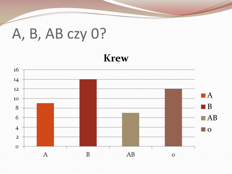 A, B, AB czy 0