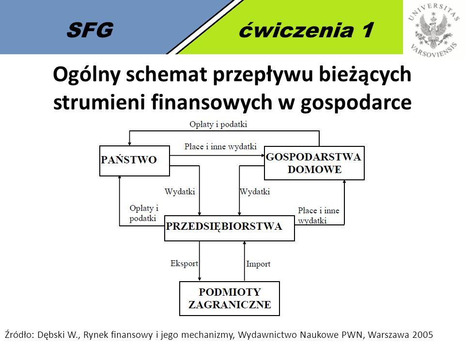 Ogólny schemat przepływu bieżących strumieni finansowych w gospodarce