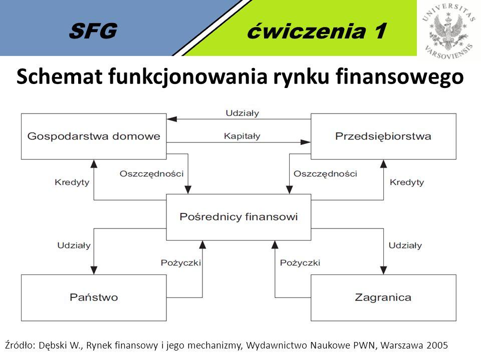 Schemat funkcjonowania rynku finansowego