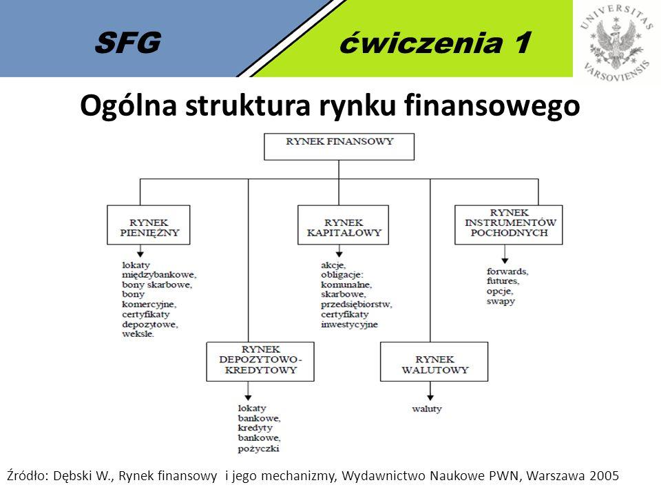 Ogólna struktura rynku finansowego