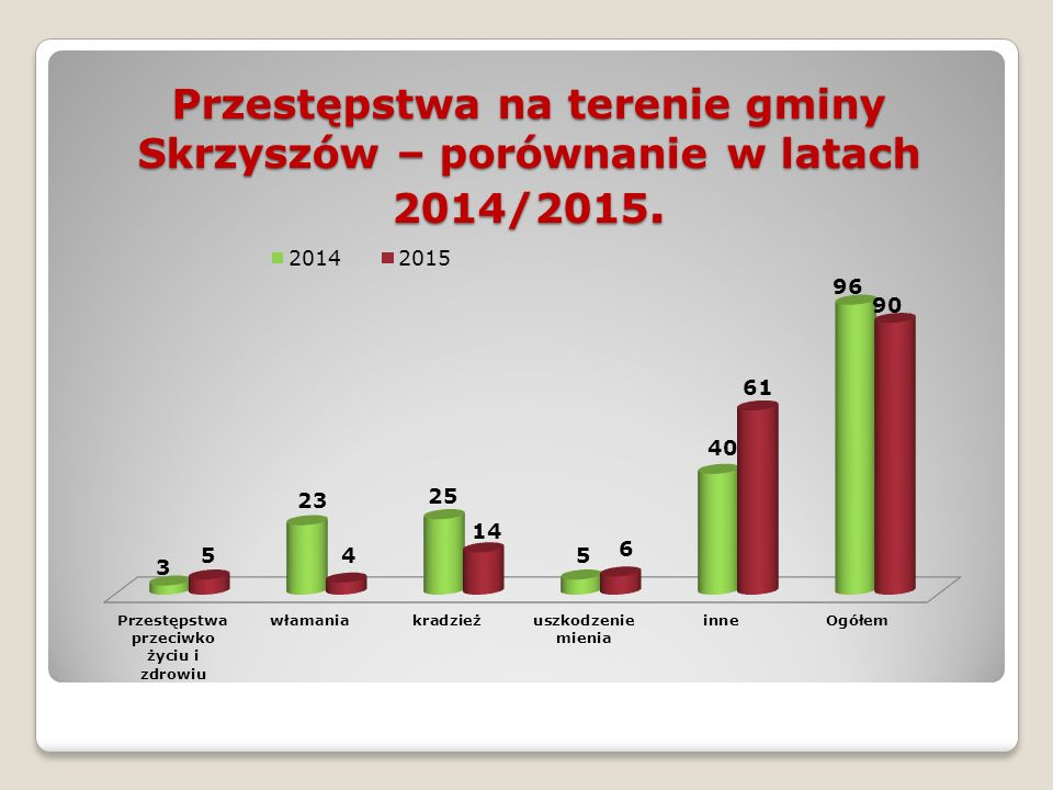 Przestępstwa na terenie gminy Skrzyszów – porównanie w latach 2014/2015.