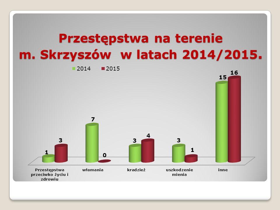 Przestępstwa na terenie m. Skrzyszów w latach 2014/2015.