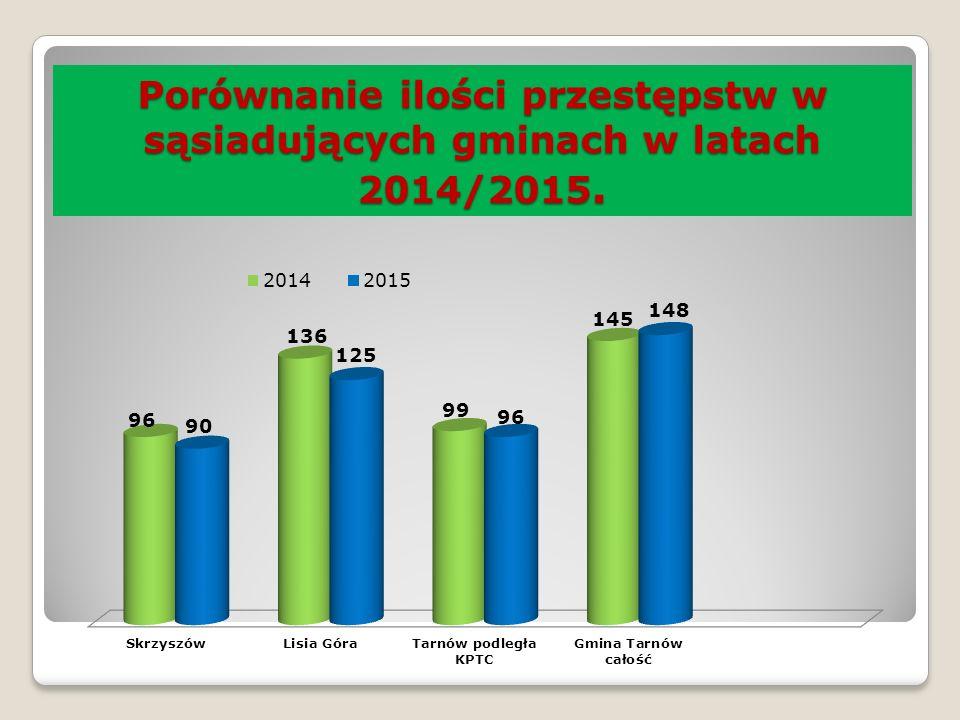 Porównanie ilości przestępstw w sąsiadujących gminach w latach 2014/2015.
