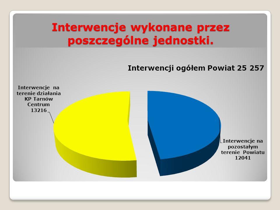 Interwencje wykonane przez poszczególne jednostki.