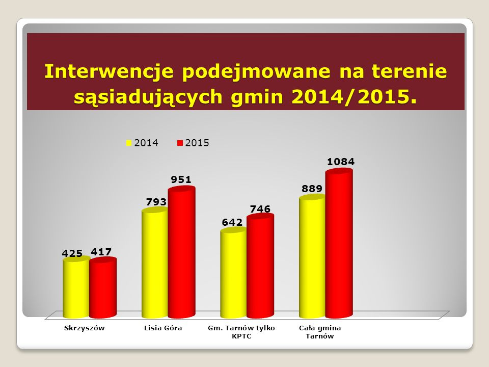 Interwencje podejmowane na terenie sąsiadujących gmin 2014/2015.