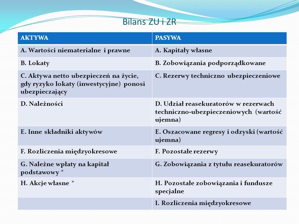 Bilans ZU i ZR AKTYWA PASYWA A. Wartości niematerialne i prawne