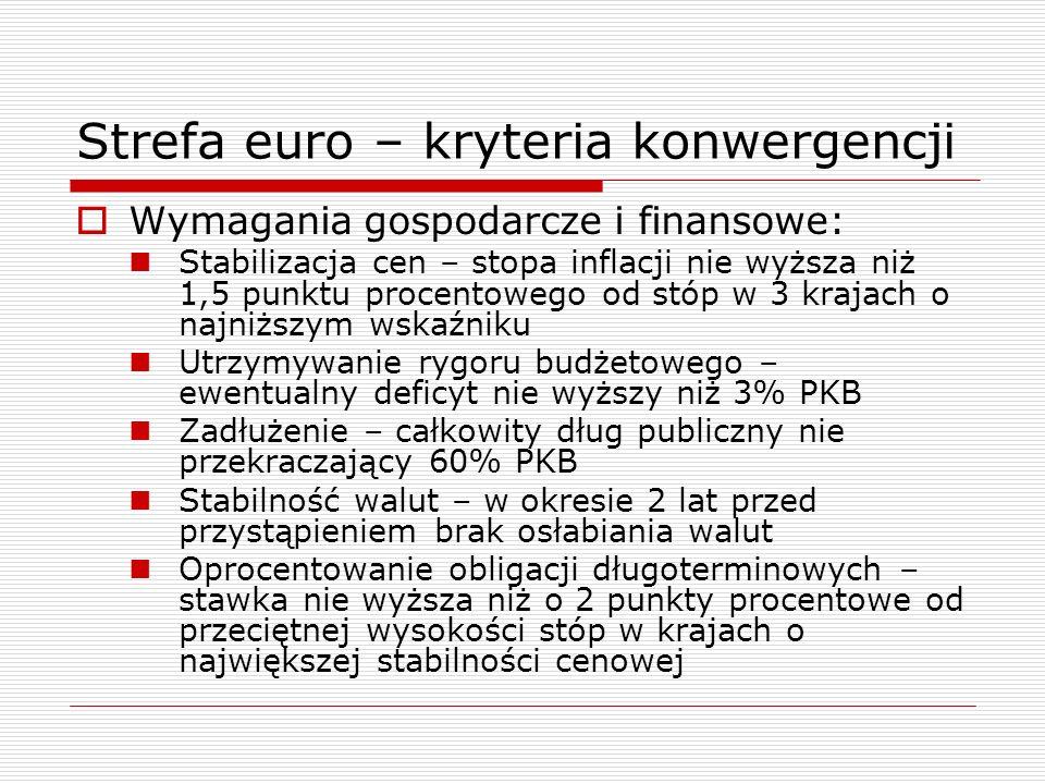 Strefa euro – kryteria konwergencji