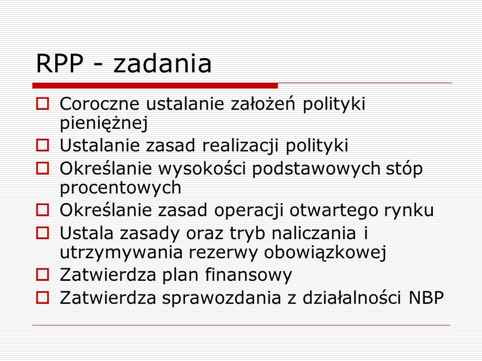 RPP - zadania Coroczne ustalanie założeń polityki pieniężnej