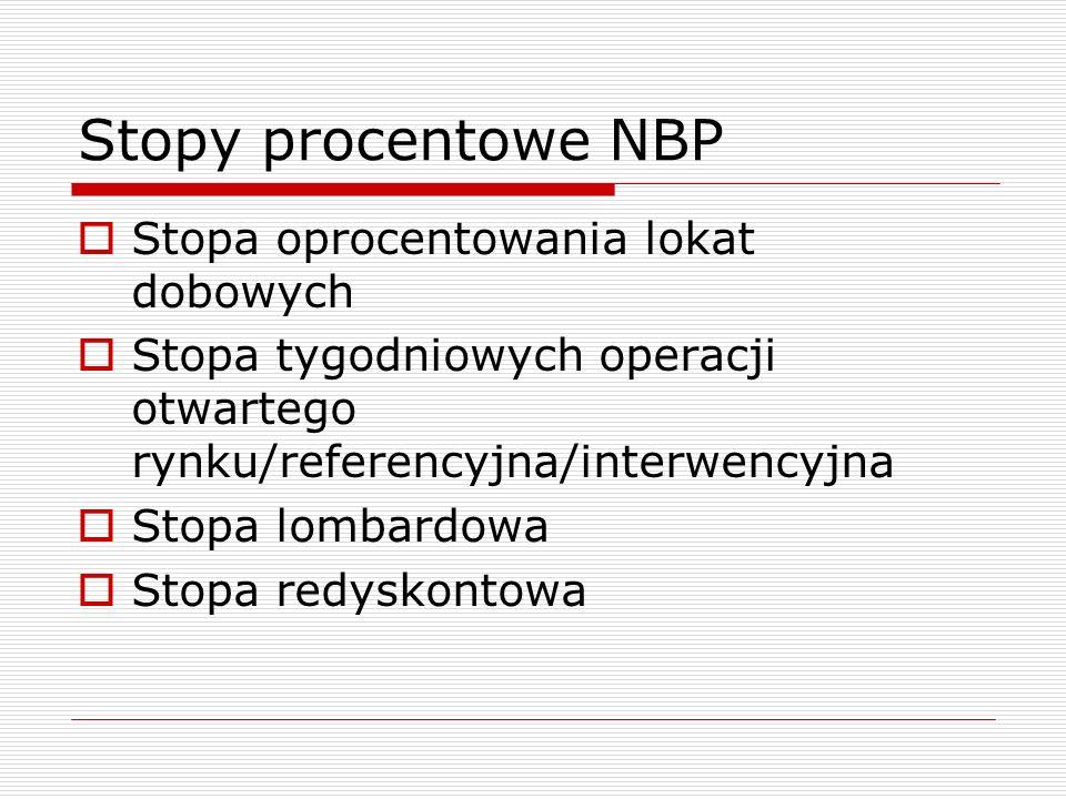 Stopy procentowe NBP Stopa oprocentowania lokat dobowych