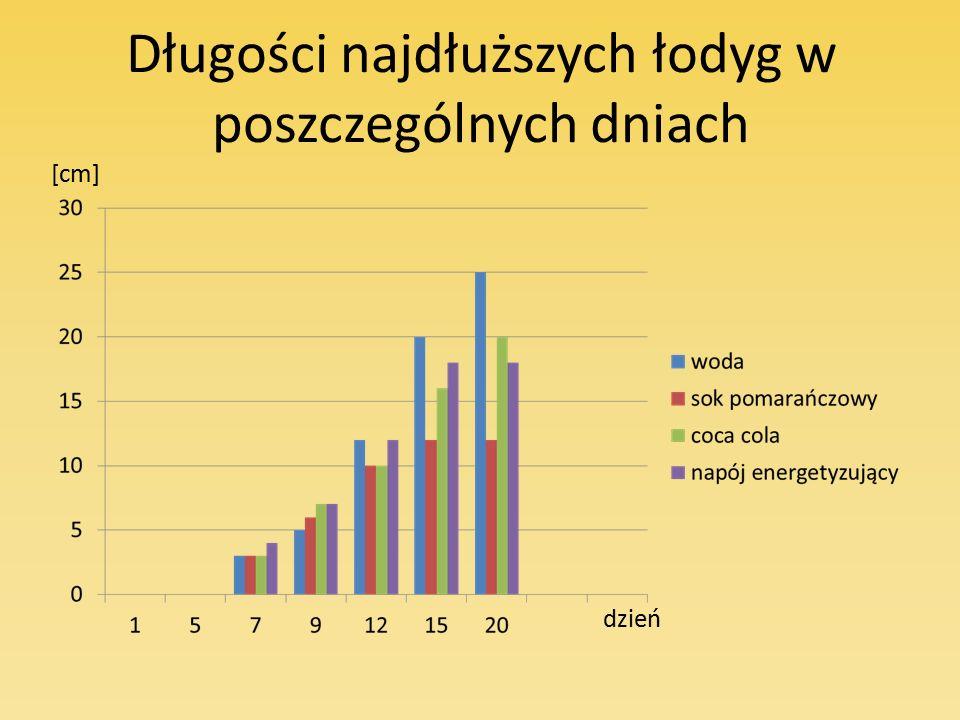 Długości najdłuższych łodyg w poszczególnych dniach