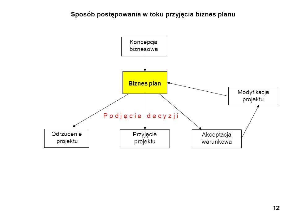 Sposób postępowania w toku przyjęcia biznes planu