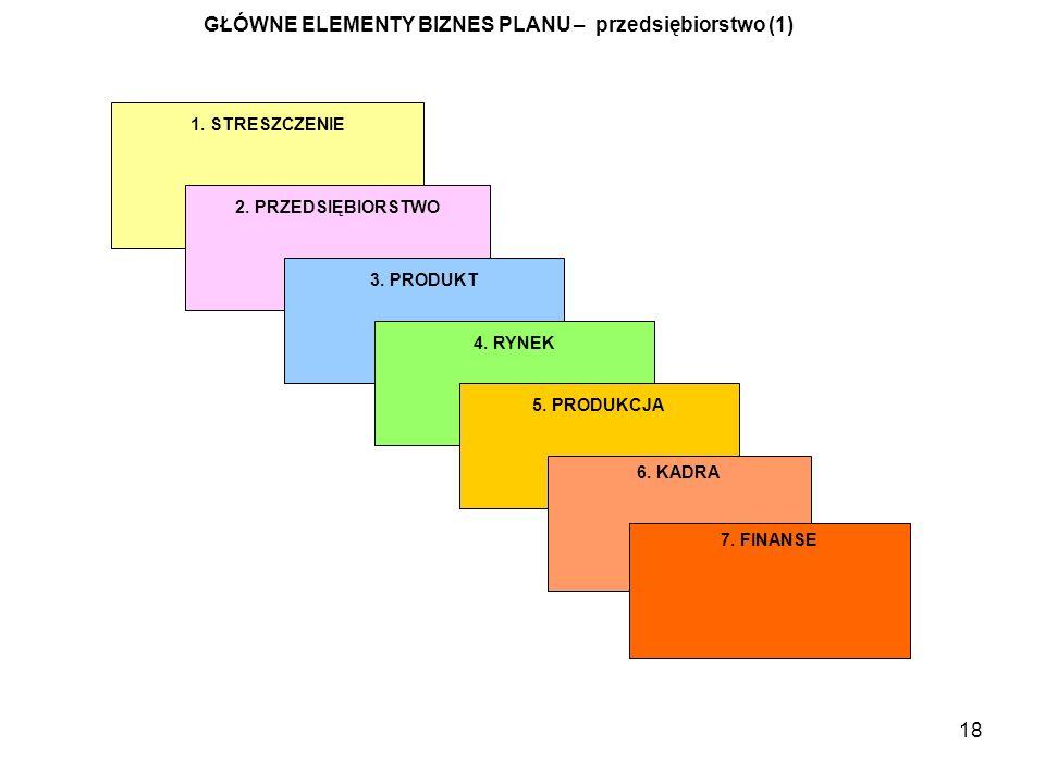GŁÓWNE ELEMENTY BIZNES PLANU – przedsiębiorstwo (1)